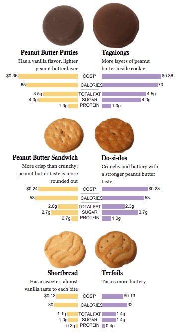 girl scout cookies differ based on location giant fm
