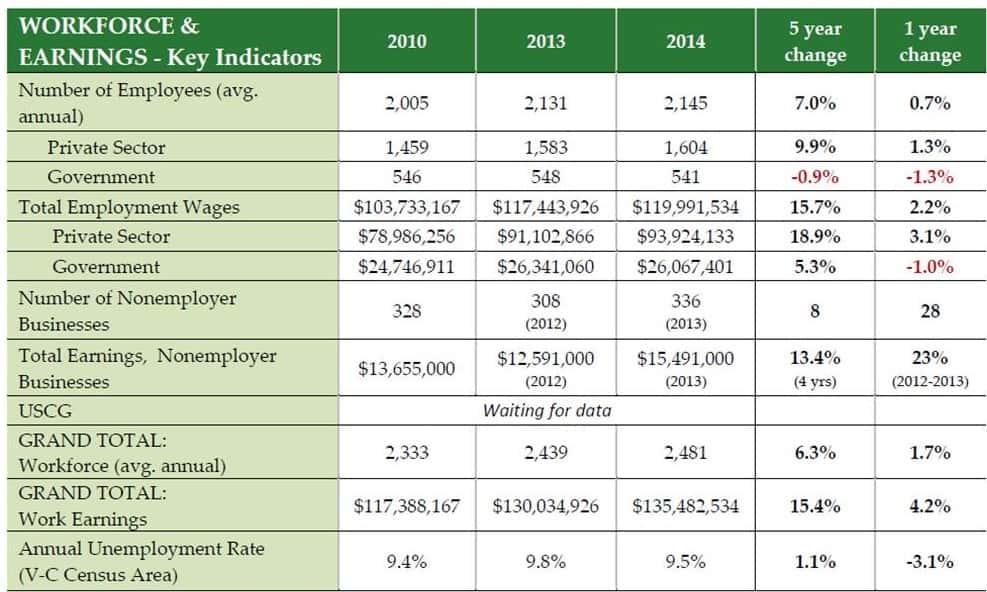 Workforce & Earnings Indicators