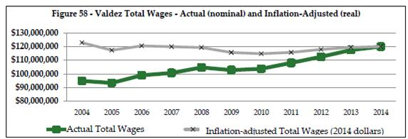 Valdez Total Wages- Actual and Inflation-Adjusted
