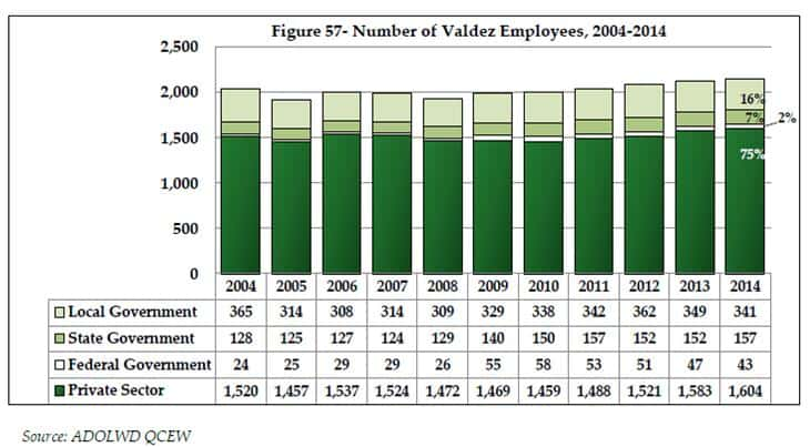 Number of Employees in Valdez