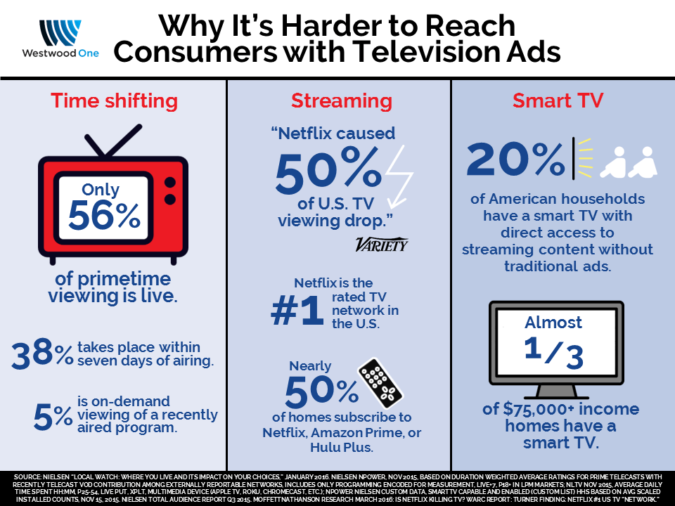 Why It's Harder to Reach Consumers with TV Ads_Westwood One
