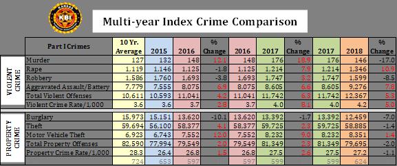 KBI reports rise in violent crime in Kansas | KFDI 101 3