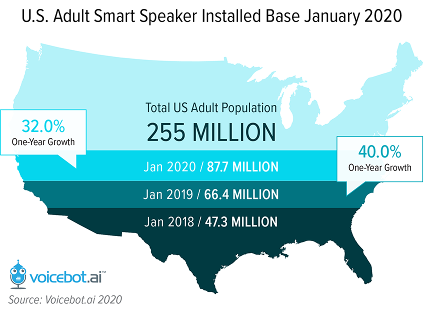 smart speaker adoption