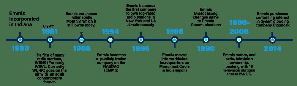 Timeline history