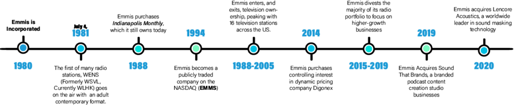 Emmis Timeline. See Wikipedia for more info