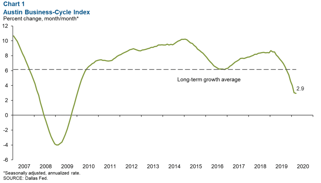 Austin Business cycle index March 2020