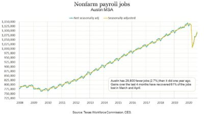 Jobs report Austin Round Rock Metro