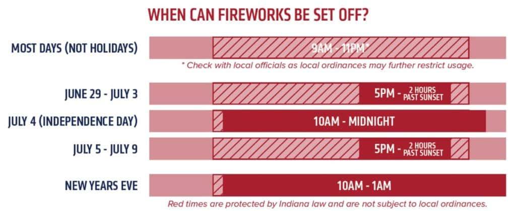 Fireworks Allowed Chart