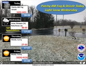 A photo of a graphic showing snow chances for Wednesday