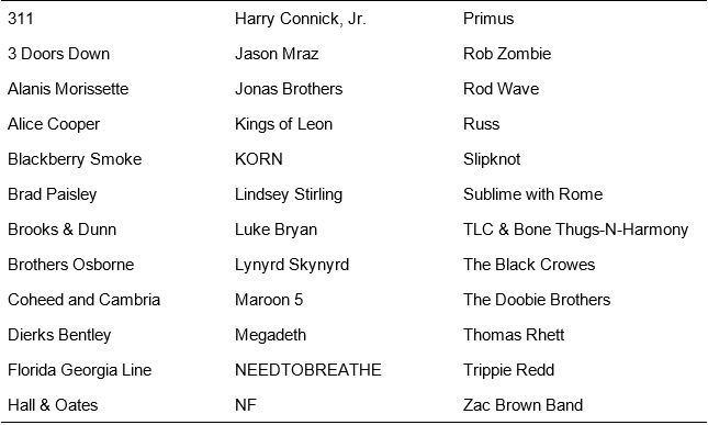 A list of artists participating in Live Nation's Return to Live ticket special.
