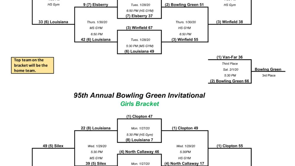 95th Annual Bowling Green Invitational Tournament Bracket