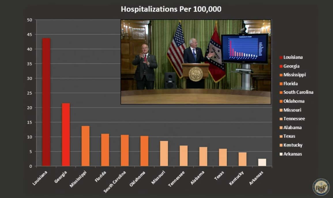 HOSPITALIZATIONS WITH SEC STATES