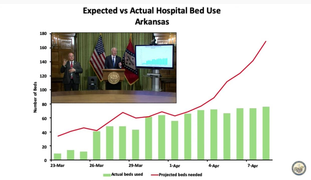 Projected vs actual hospitalizations U of Wash