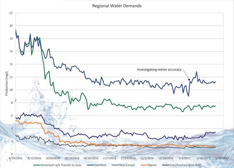 WateruseinStamford(blue),NewCanaan(gray),Darien(orange),andGreenwich(green)sinceAugust29,2016.For more charts and information go to: http://www.aquarion.com/CT/emergency-update. (chart provided by Aquarion)
