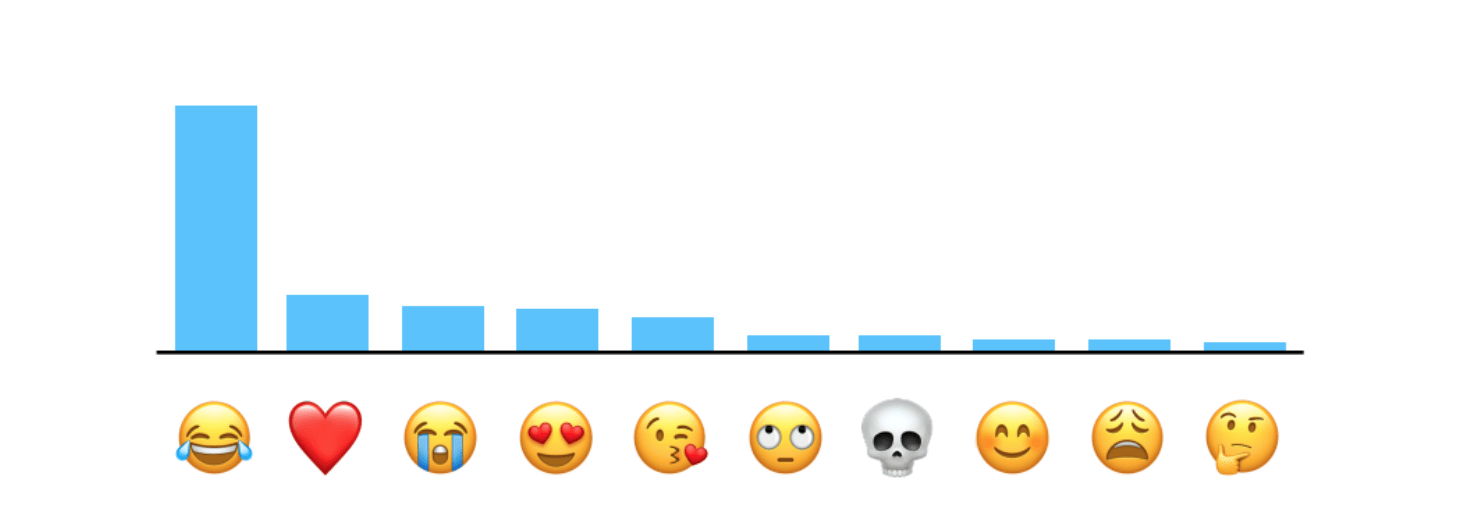 LIST: Here Are the 10 Most Popular Emojis, According to