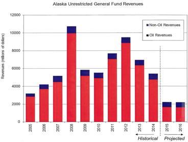 2015 alaska oil revenues