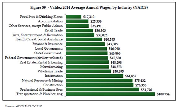 Valdez Annual Wages by Industry