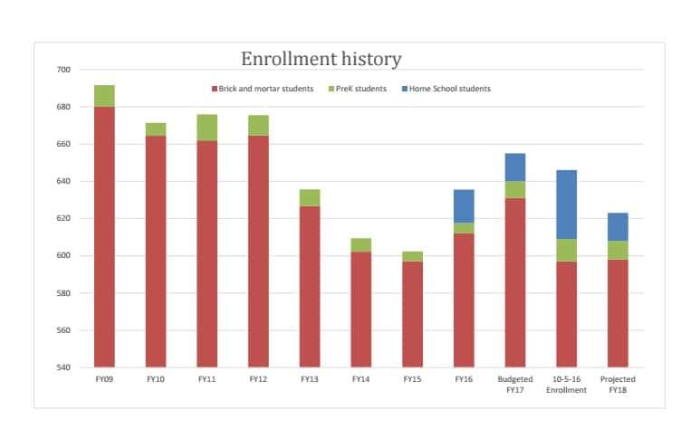 Valdez School District Enrollment History
