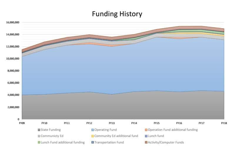 Valdez City Schools Funding History