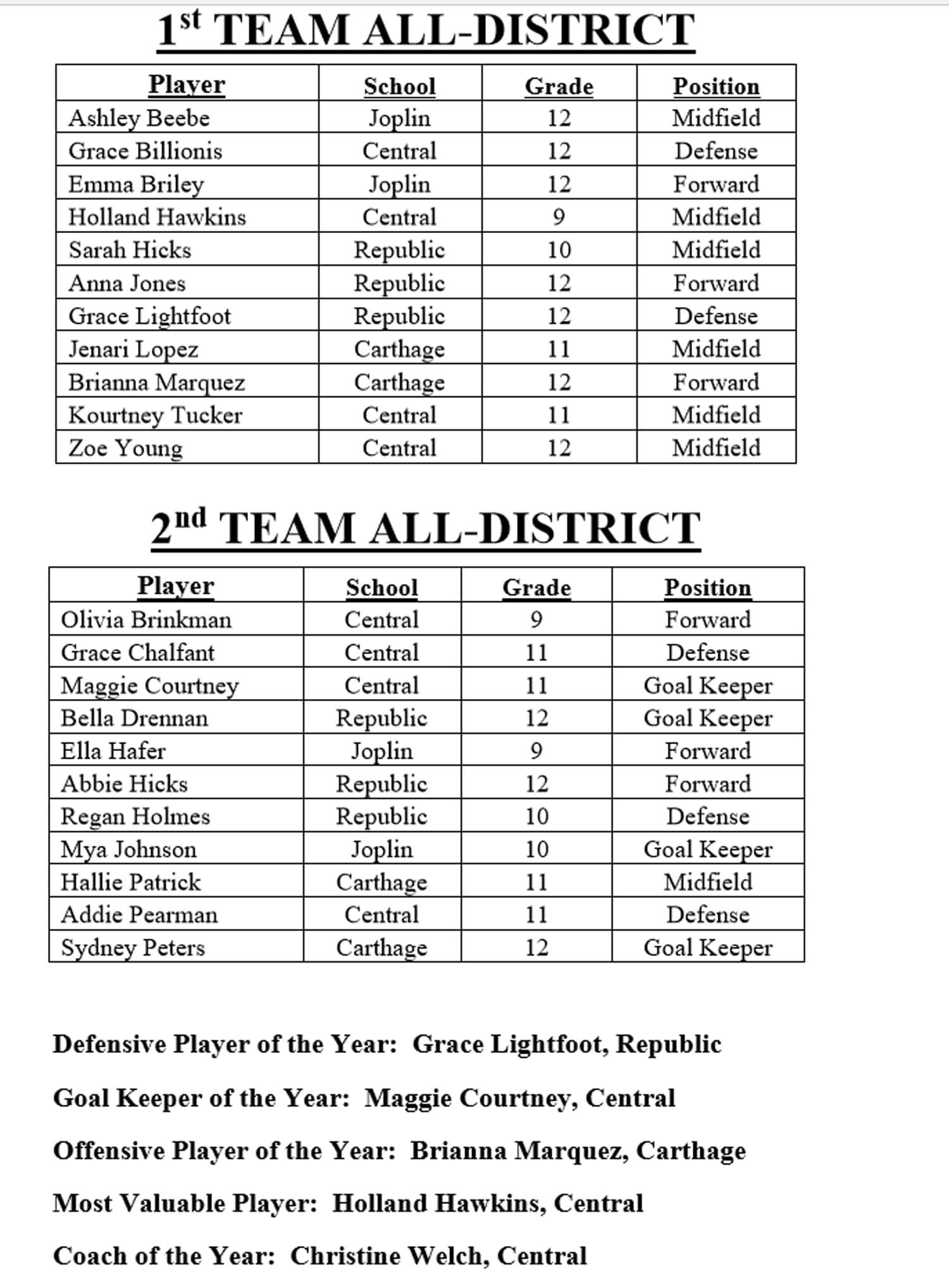 2019 All-Class 4 District 10 girls soccer team   Ozark Sports Zone