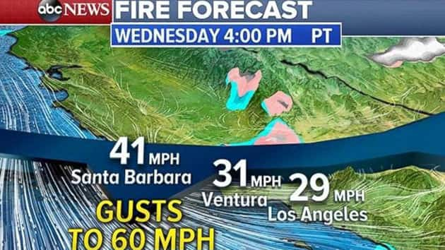 Unsettled Weather Will Hassle Holiday Travel Winds Increase In California