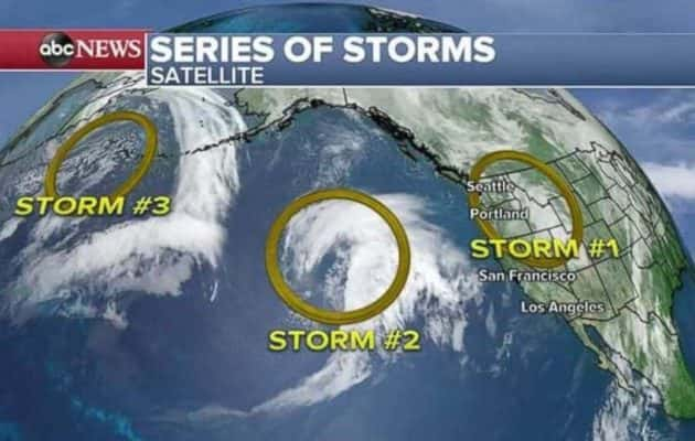 As a major Pacific storm heads east, 2 more head for the West Coast