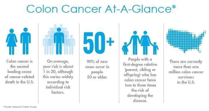 Colon Cancer Awareness Month Wkdz Radio