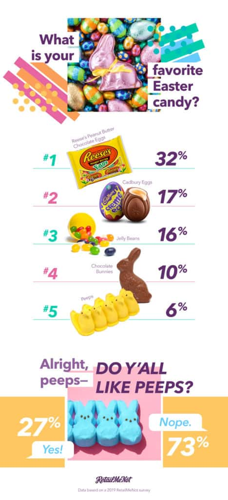 easter candy info graphic from retailmenot