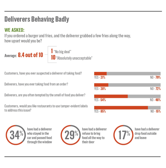 bad delivery drivers survey info graphic